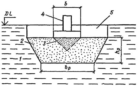 Компенсирующая песчаная подушка