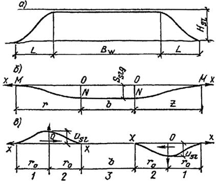 Общий характер развития на замачиваемой площади просадки поверхности грунта и горизонтальных перемещений грунта