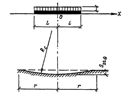 Схема и расчетные параметры фундаментов и зданий на просадку от собственного веса грунта