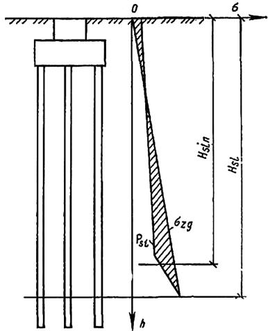 Определение дополнительной нагрузки на сваю по дефициту несущей способности просадочного грунта