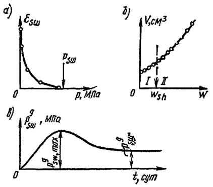 Зависимости относительного набухания от давления, изменения объема от влажности, горизонтального давления набухании во времени