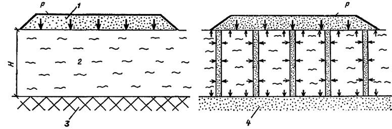 Уплотнение сильносжимаемого грунта фильтрующей пригрузкой и вертикальными дренами