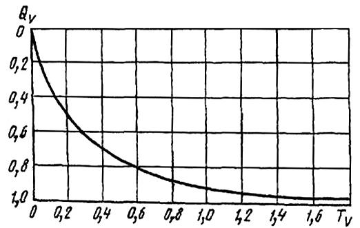 Зависимость степени консолидации грунта от фактора времени