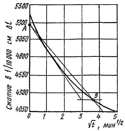 Кривая консолидации для определения коэффициента консолидации