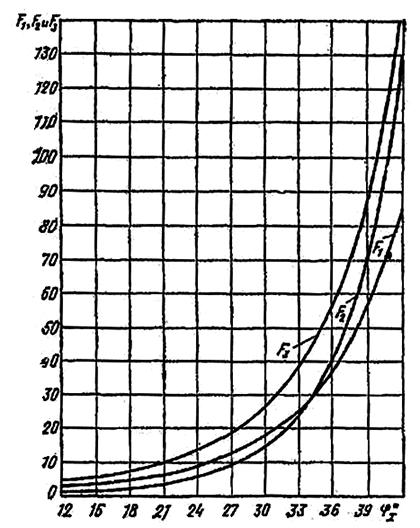 Зависимости F1, F2 и F3 от угла внутреннего трения