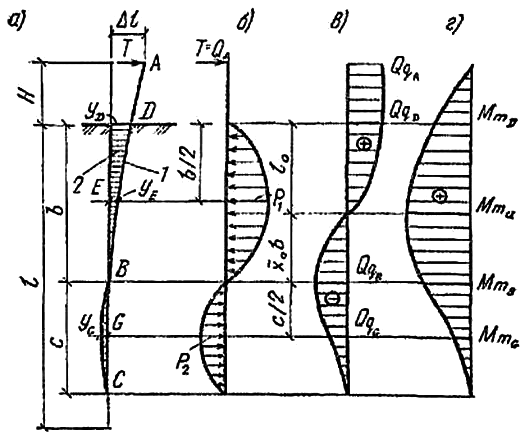 Взаимодействие упругой оси сваи, имеющей шарнирное сопряжение с ростверком, и грунта при действии горизонтальной нагрузки или перемещении