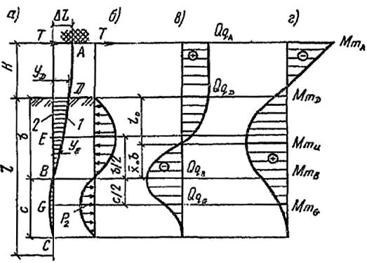 Взаимодействие упругой оси сваи с жесткой заделкой головы в ростверк с грунтом при действии горизонтальной нагрузки или перемещении