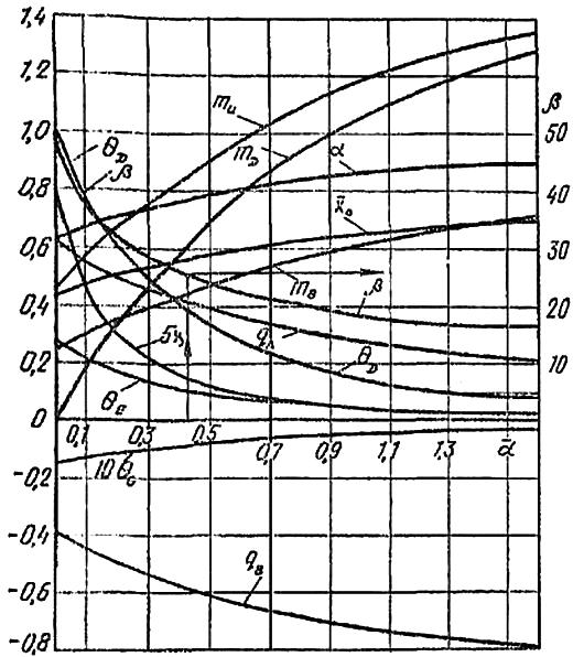 Зависимость коэффициентов α, θ, q, m, x, x0 и β от коэффициента α при шарнирном сопряжении голов свай с ростверком