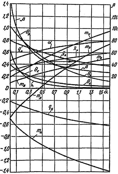 Зависимость коэффициентов α, θ, q, m, x, x0 и β от коэффициента α при жесткой заделке головы свай в ростверк