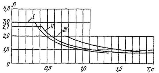 Зависимость коэффициента динамичности от периодов свободных колебаний зданий или сооружений