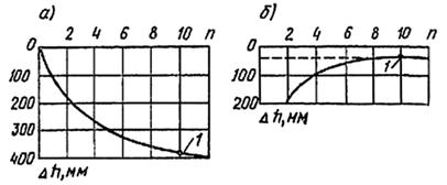 Понижение уплотняемой поверхности в зависимости от числа ударов