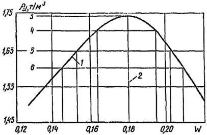Зависимость плотности сухого уплотненного глинистого грунта от влажности