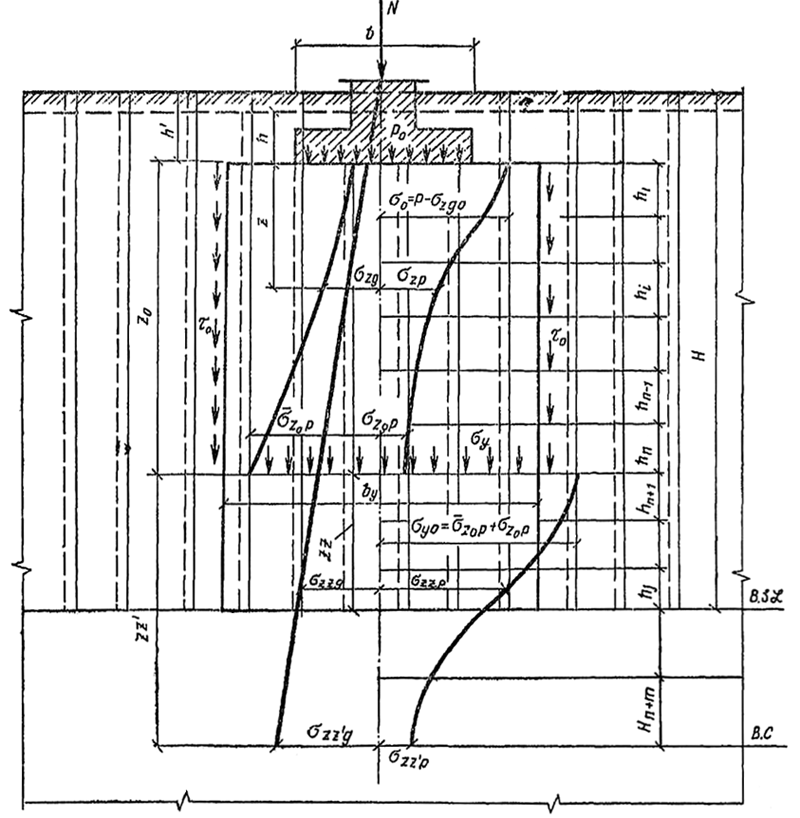 Расчету осадки фундамента на закрепленном методом силикатизации лессовом массиве