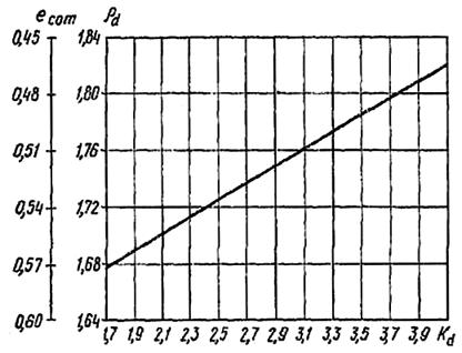 Определение плотности сухого грунта и коэффициента пористости песка различной крупности после уплотнения