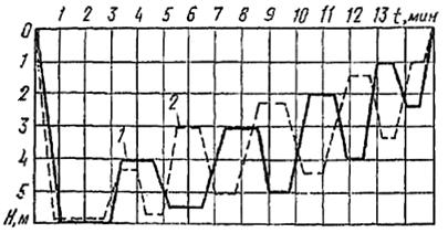 Примерный график виброуплотнения песка