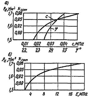 Зависимости c, fi и Е от коэффициента уплотнения и плотности сухого уплотненного грунта