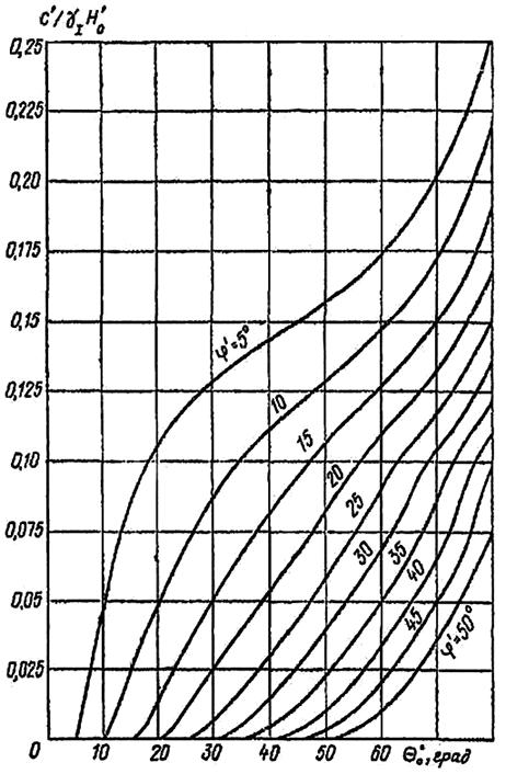 Определение максимально допустимого угла наклона плоского откоса