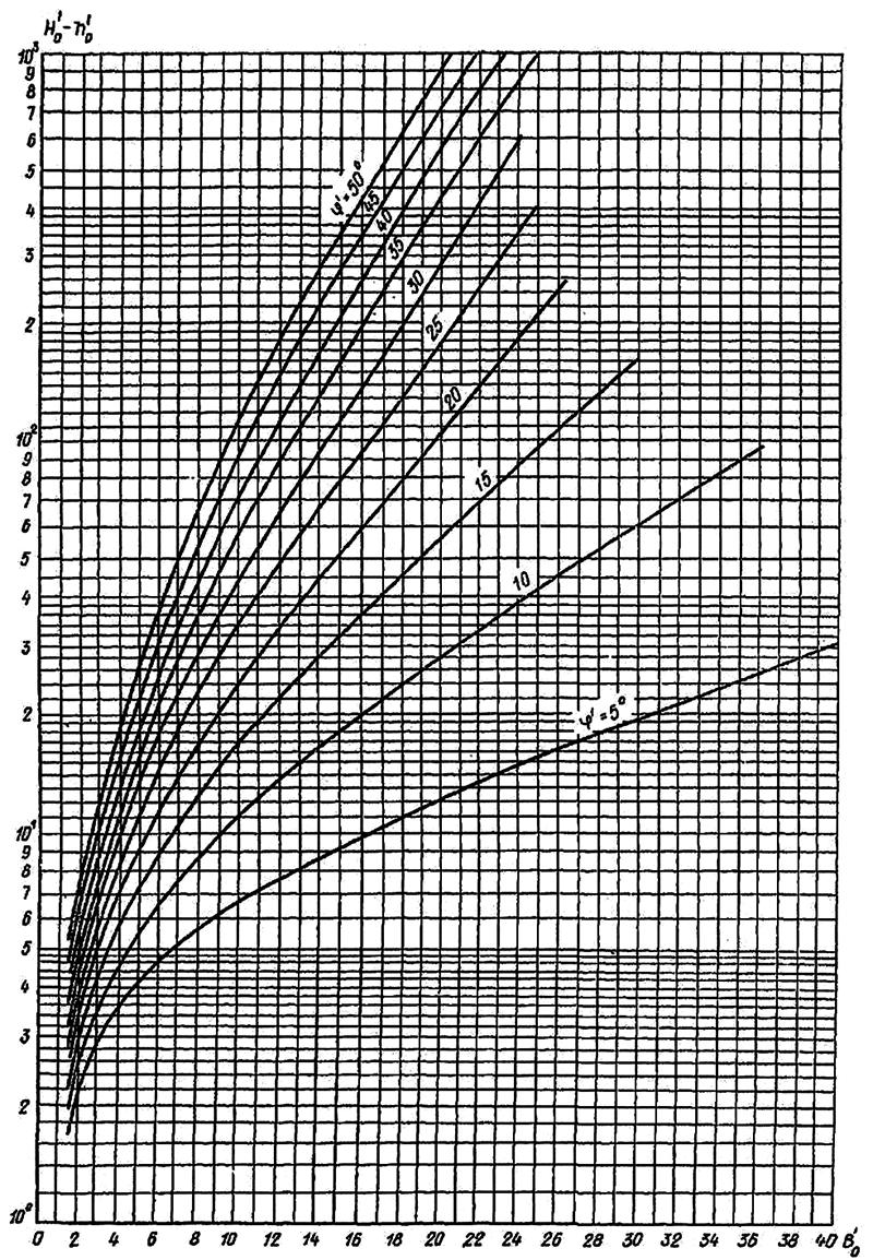 Определение величины В'0