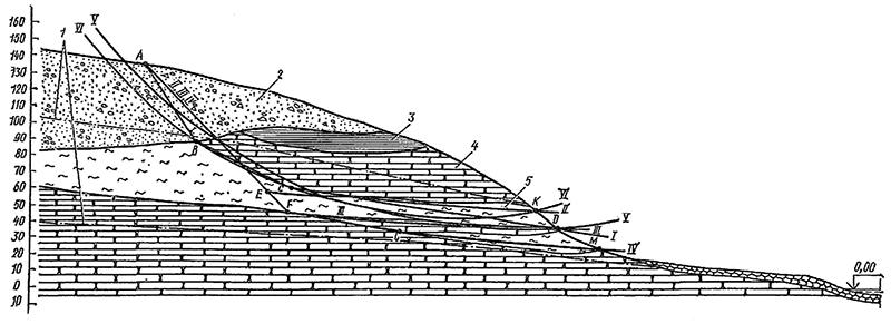 Расчетные поверхности сдвига природного склона
