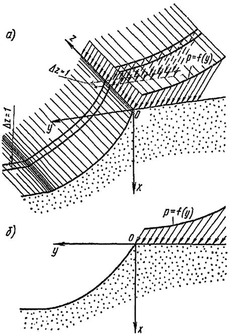 Расчетная схема откоса