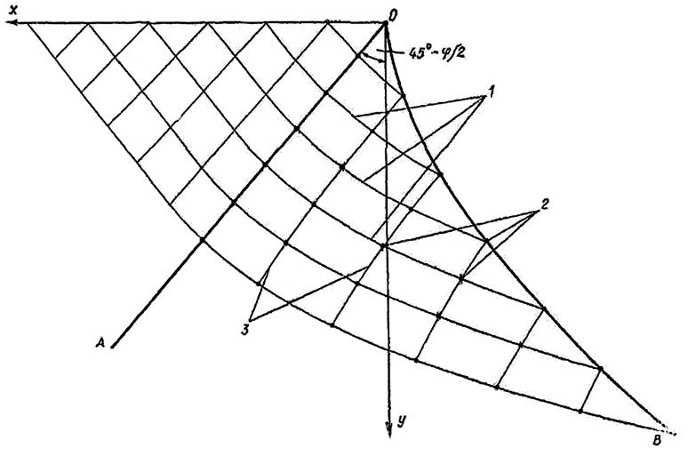 Сетка линий скольжения в грунтовом массиве, ограниченном предельным откосом