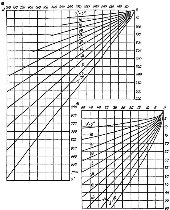Расчет предельных откосов