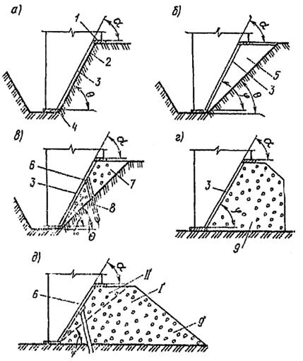 Типы временных оснований при сооружении колодца