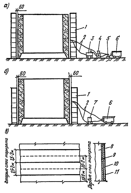 Гидроизоляция стен опускного колодца торкретированием