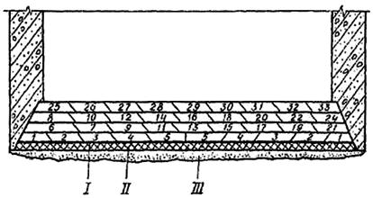 Труб нормативы теплоизоляции