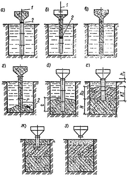 Схема бетонирования способом ВПТ
