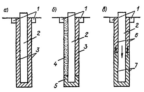 Заполнение пазух траншеи при сборном варианте стена в грунте