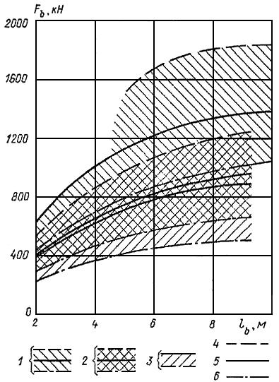 Зависимость предельной нагрузки на анкер от длины зоны заделки в несвязных грунтах