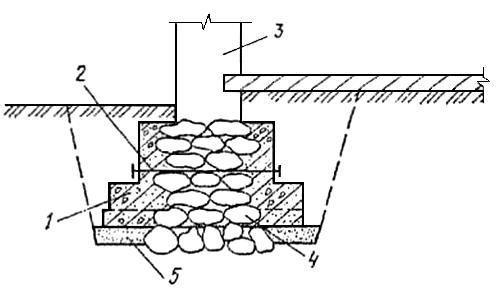 Увеличение площади подошвы бутового фундамента
