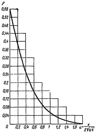 Кривая функции Fu
