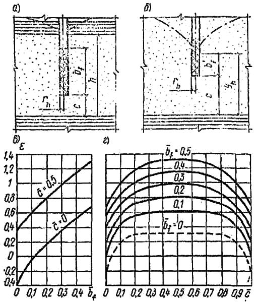 Определение коэффициента ε