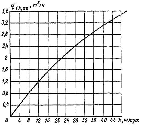 Зависимость допускаемого дебита к одному иглофильтру от коэффициента фильтрации грунта