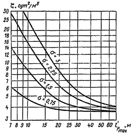 Зависимость коэффициента ζ от длины наибольшей ветви коллектора
