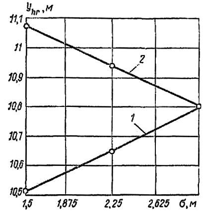 График для определения шага иглофильтров