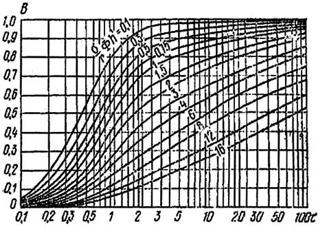 Зависимость τ от В для линейных водопонизительных систем