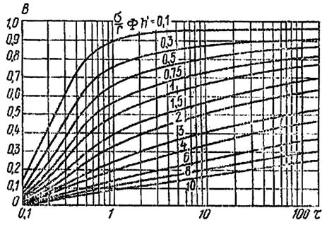 Зависимость τ от B для контурных водопонизительных систем