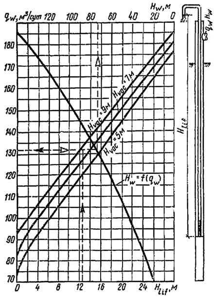 Определение расхода и давления рабочей воды эжекторного иглофильтра