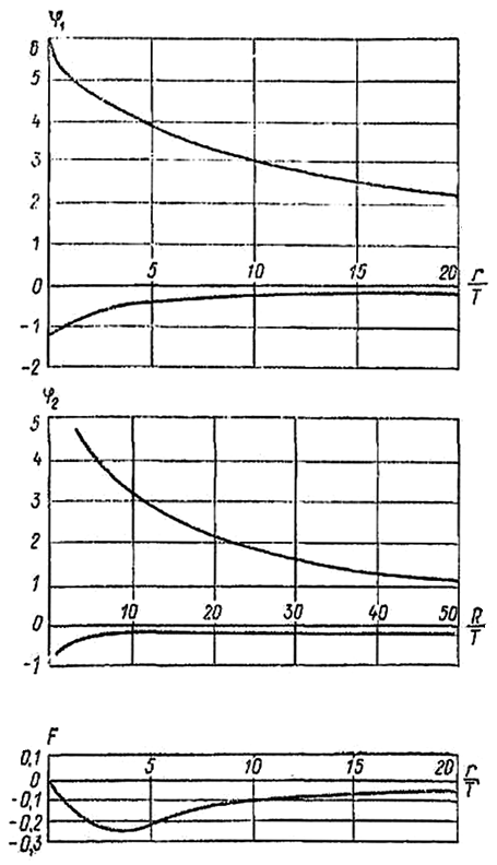 Значения функций φ1, φ2 и F