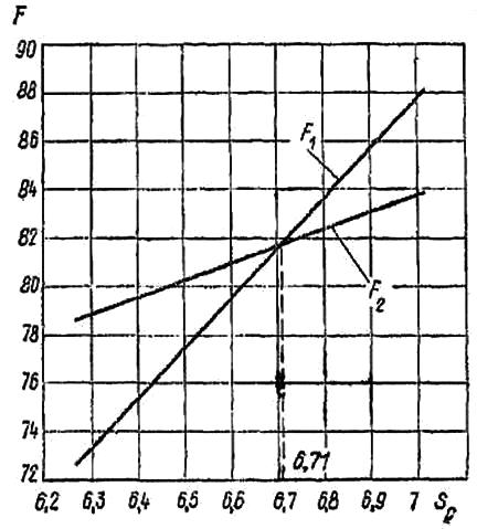 Определение глубины заложения дренажа
