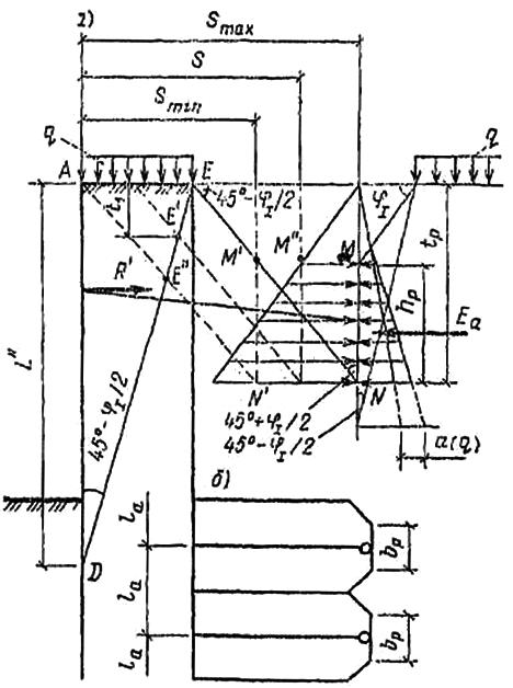 Расчет анкерной плиты при горизонтальной поверхности грунта