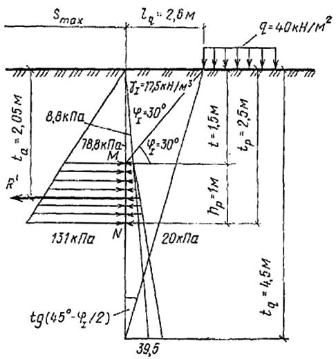 Расчет плиты при равномерно распределенной нагрузке на поверхности грунта