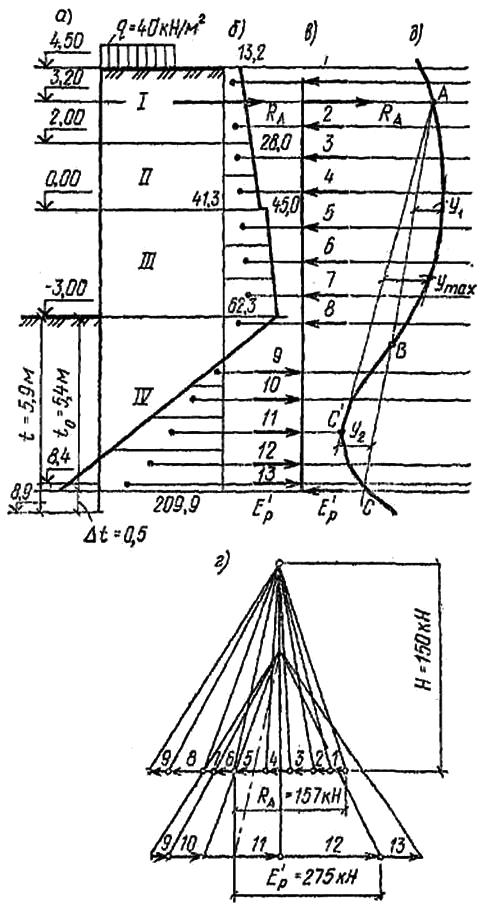 Расчет заанкеренной тонкой стенки по методу упругой линии