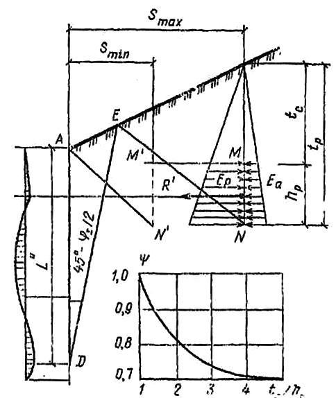 Расчетная схема нагрузок, действующих на анкерную плиту