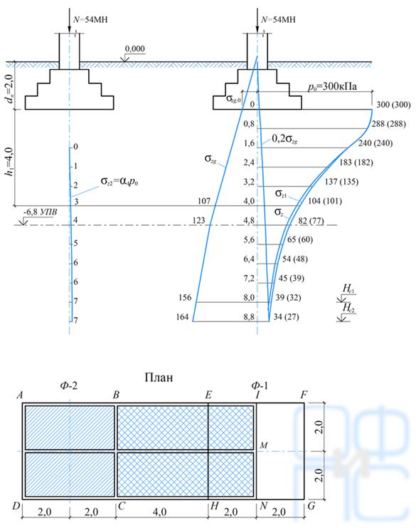 Определение вертикальных нормальных напряжений и расчет осадки фундамента сучетом влияния соседнего фундамента