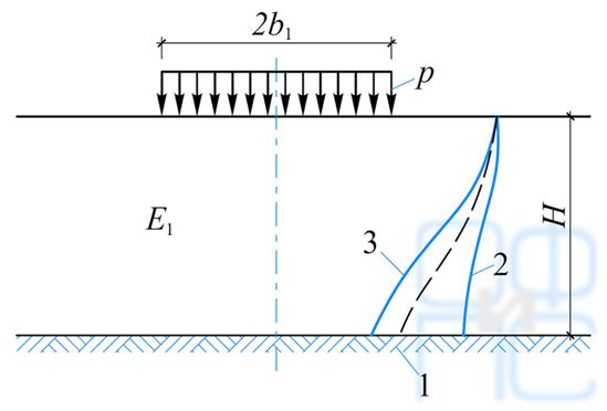 Схема распределения вертикальных нормальных напряжений в основании под центром равномерно загруженной, прямоугольной площадки