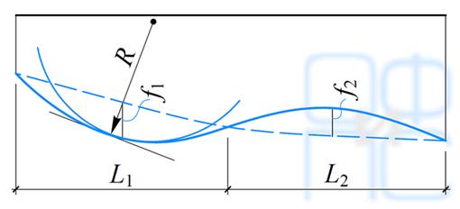 Схема прогиба (выгиба) сооружения